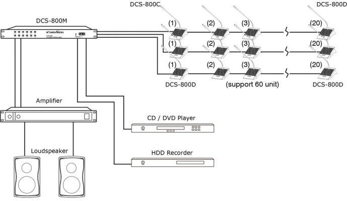 SOUNDVISION DCS-800Mเครื่องควบคุมและจ่ายไฟไมโครโฟนชุดประชุมระบบดิจิตอล รองรับการประชุมได้สูงสุด 5,000 ชุด มีฟังก์ชันการทำงาน 6 ฟังก์ชัน DCS 800M